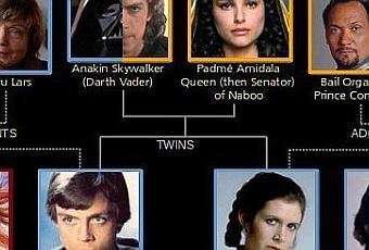 El rbol geneal gico de star wars paperblog for Arbol genealogico star wars