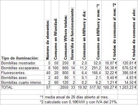 Tabla de cálculo de consumos con bombillas actuales.