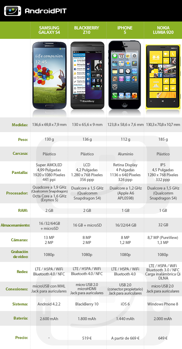 Samsung Galaxy S4 vs. Blackberry Z10 vs. iPhone 5 vs. Lumia 920