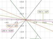 línea recta: acercamiento intuitivo gráfica