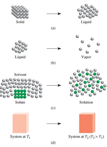 Cambio de entropía de un sistema químico