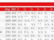 Fuenteovejuna, ¡todos una!: Magnus Carlsen Torneo Candidatos Londres 2013 (XII)