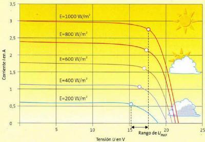 ¿Cuánta energía se puede extraer de la radiación solar?