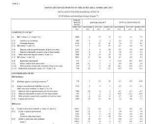 Masa Monetaria (M1) según el BCE en Marzo de 2013