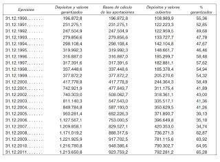Depósitos garantizados por el FGD en 2011