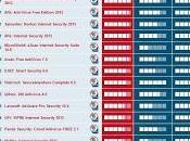 Comparativa antivirus para Windows