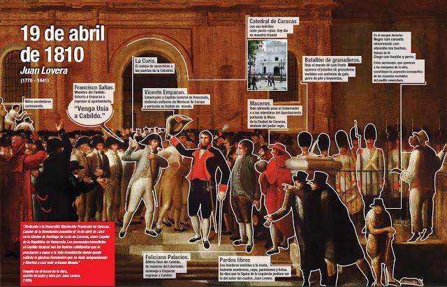 19 de abril en la historia: Lucha por la independencia del yugo español en Venezuela (+Infografía)