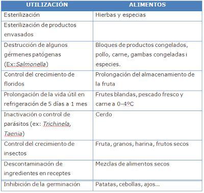 NUEVAS TECNOLOGÍAS ALIMENTARIAS: IRRADIACIÓN DE ALIMENTOS
