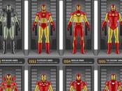 evolución Iron Man, armaduras años