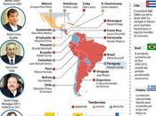 reelección presidencial América Latina