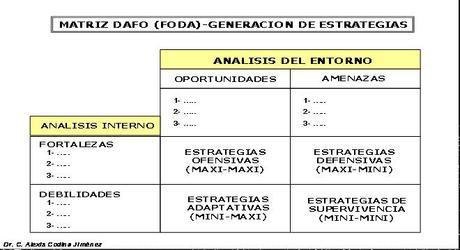 Estrategias surgidas de la combinación de factores de una matriz FODA