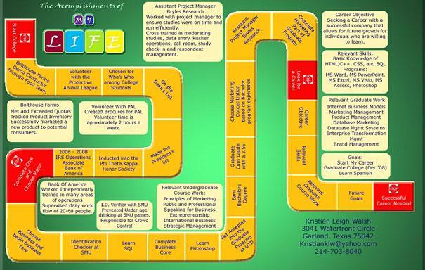 Curriculum En Forma De Juego De Mesa Paperblog