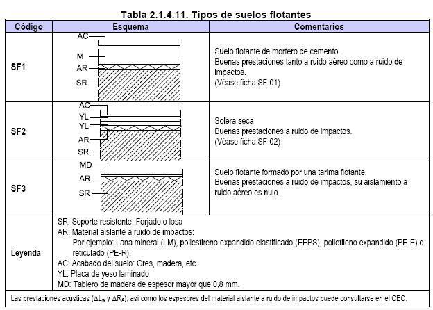 Aislamiento acústico al ruido de impacto: suelos flotantes