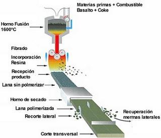 Aislamiento Ac Stico Lanas Minerales Paperblog
