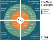 What Makes Successful Place? Project Public Spaces Placemaking Communities