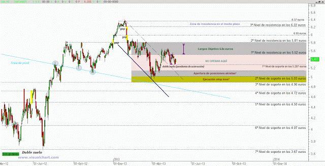 Mapa de estrategias Banco Santander (ajustes)