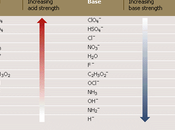 fuerza ácidos bases