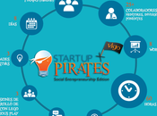 Startup Pirates Vigo
