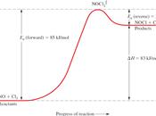 Energía potencial diagramas reacción