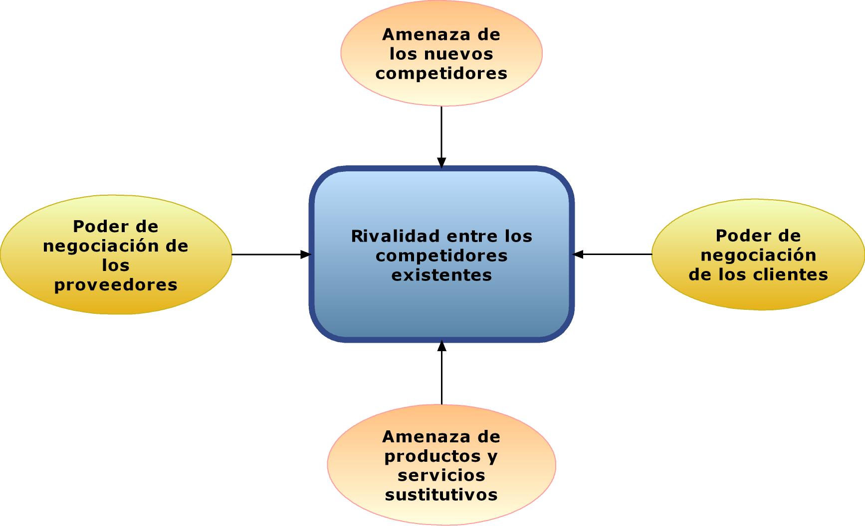 Análisis Estratégico en PDVSA: Estudio de Caso