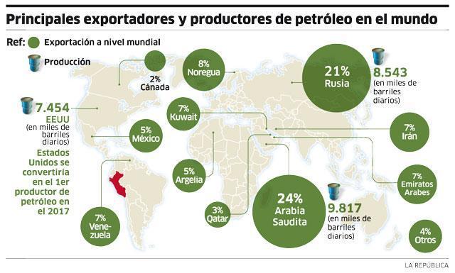 Principales exportadores y productores de petróleo en el mundo