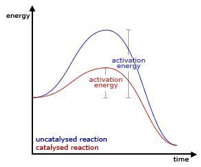Catalizadores y diagramas de energía