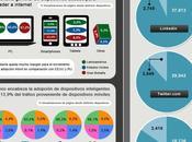 Latinoamérica lleno hacia digitalización: Datos, cifras comparativa entre países