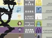 Infografia mitología nordica:Yggdrasil