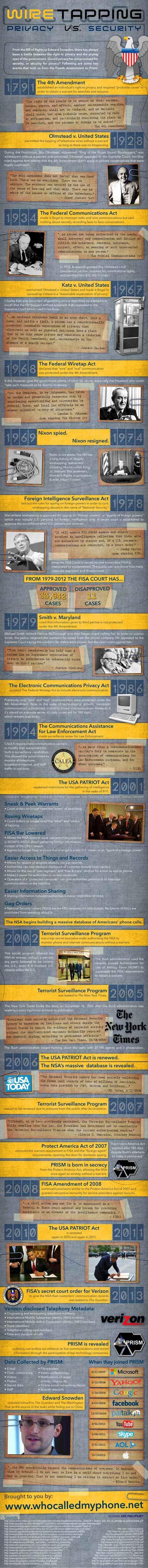 Espionaje telefónico: Privacidad vs. Seguridad