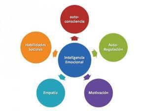 Cómo entrenar tu inteligencia emocional?