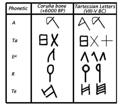 Análisis comparativo de los signos grabados en un hueso datado en más de 6000 años, hallado en la Coruña (copyrigth: Georgeos Díaz-Montexano)