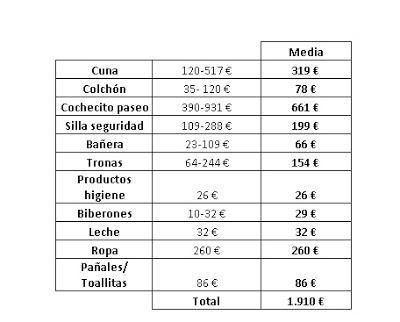 Cu nto cuesta tener un hijo paperblog for Cuanto vale un toldo