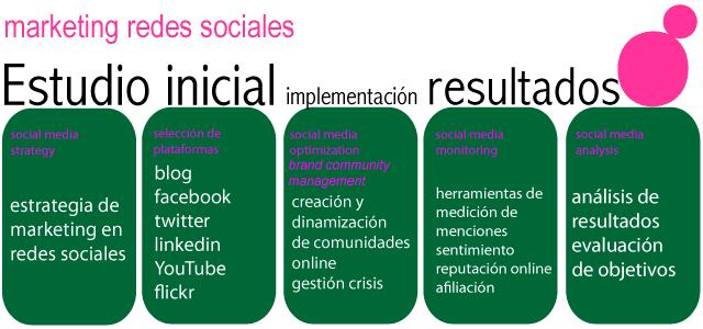 Bscomunicacio-marketing-redes-sociales