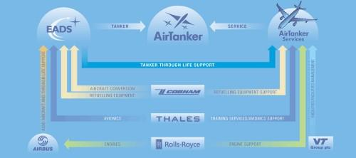 Supply Chain de AirTanker