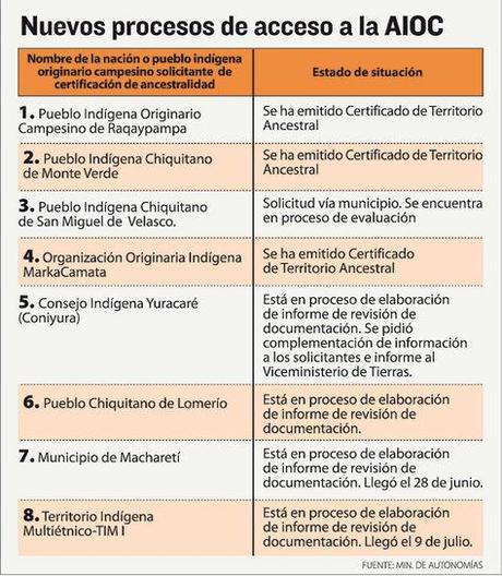 ¿Existen Autonomías Departamentales o Indígenas en Bolivia?