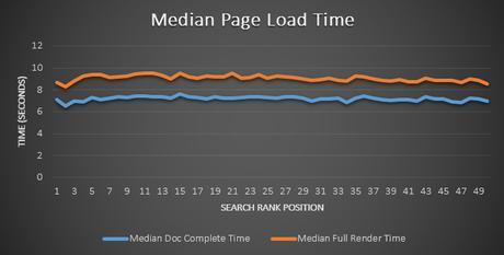 tiempo de carga de una web