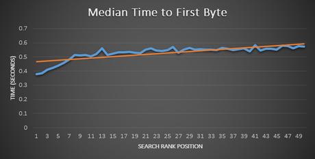 Tiempo medio primer byte