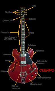 Cómo realizar el mantenimiento de tu guitarra eléctrica