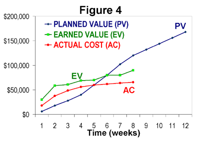 Earned value management thesis