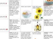 Alergias alimentarias grupos sanguineos