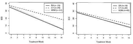 dimidjian et al 2006