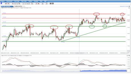 EUR/USD,  Los Osos dominan por debajo del Nivel 1.32, devenido ahora Resistencia...