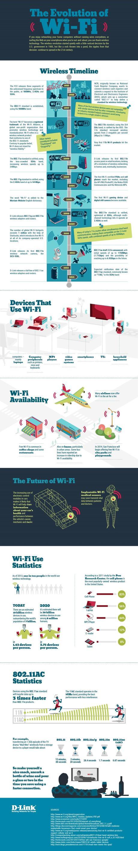 La evolución del WiFi #Infografía #Internet #WiFi