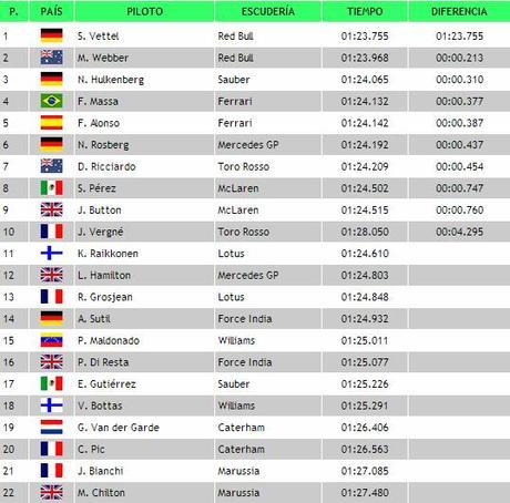 GP de Italia: Clasificación - Temporada 2013