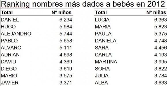 Los 100 Nombres De Niño Más Comunes En 2012 Paperblog