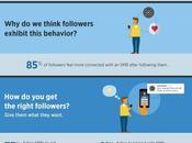 ¿Cómo seguidores Twitter empujan PYMEs?