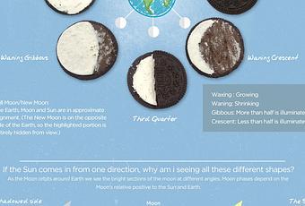 Fases de la luna explicadas con reo infograf a ciencia for Fases de la luna hoy