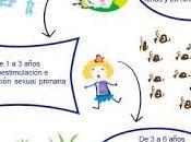 Sexualidad etapa infantil (I): jugar médicos 'tradición' niños