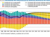 Expectativas Crecimiento México Reformas Estructurales