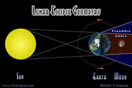 Guía de Observación del Eclipse Penumbral de Luna del 18 de octubre de 2013